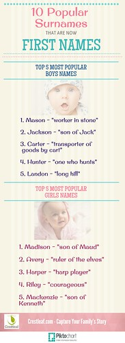 10-Popular-Surnames-as-First-Names