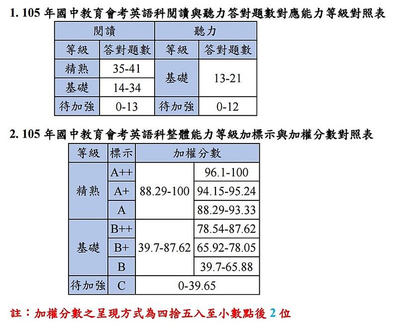 答對題數對照表-1