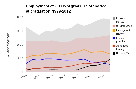 Employment of US CVM grads, self-reported at graduation, 1999-2012