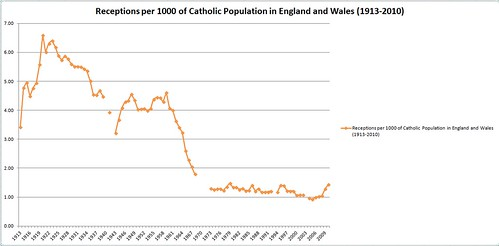 Receptions per 1000 of the Catholic population of England and Wales (1913-2010)