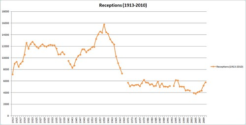 Receptions in England and Wales (1913-2010)