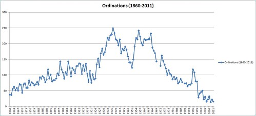Ordinations (1860-2011)