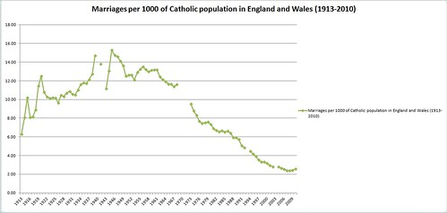 Marriages per 1000 of the Catholic population of England and Wales (1913-2010)