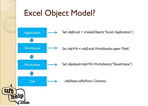 Excel object model in UFT