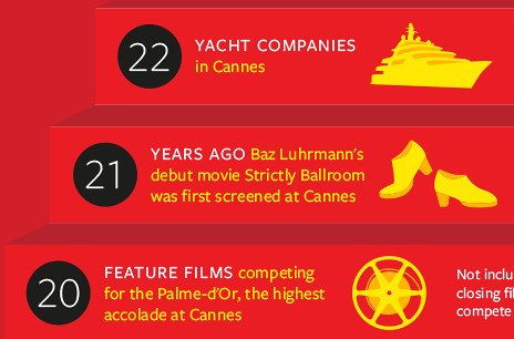 BBC - Culture - Numbers that make the Cannes Film Festival add up