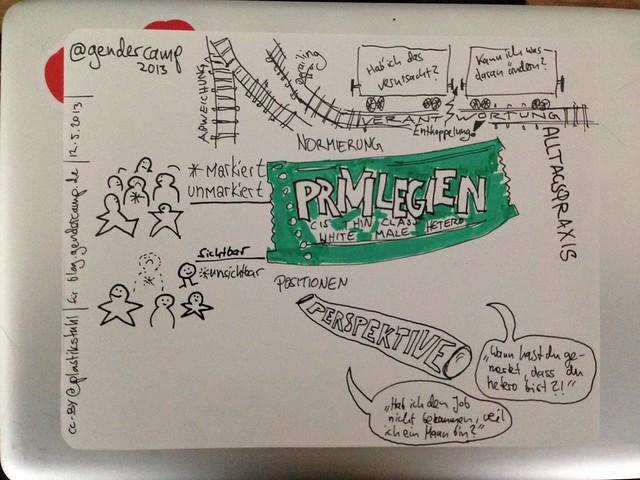 """Sketchnotes zu der Session """"Privilegien"""" auf dem #gendercamp 2013"""