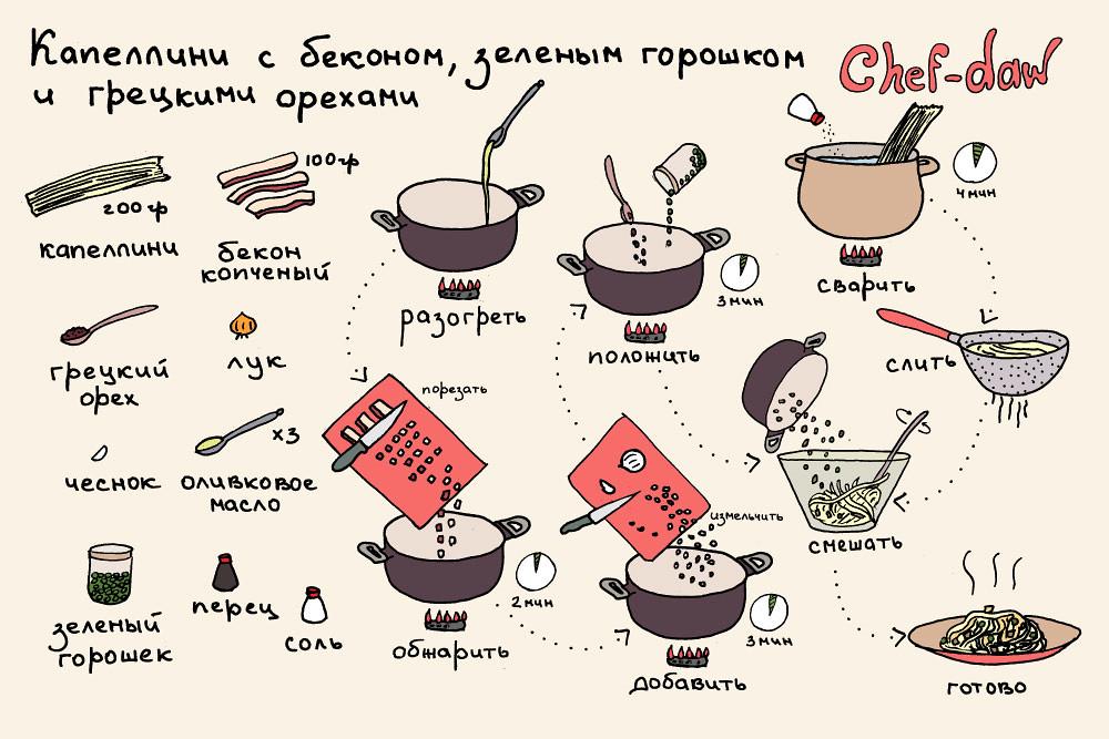chef_daw_kappellini_s_bekonom