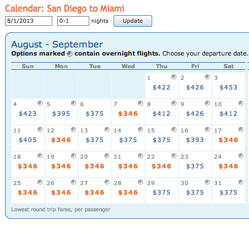American Airlines Fares SAN to MIA