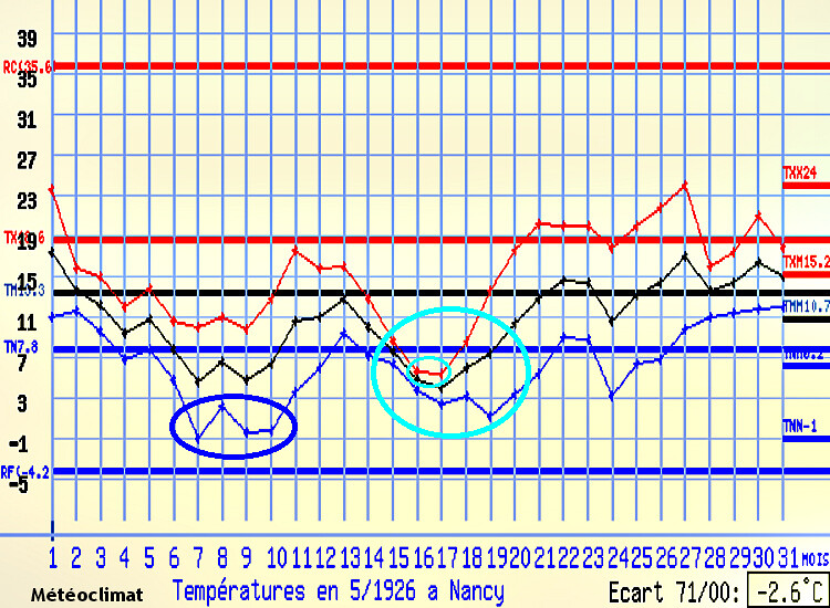 graphique des temp�ratures de Nancy au mois de mai 1926 m�t�opassion