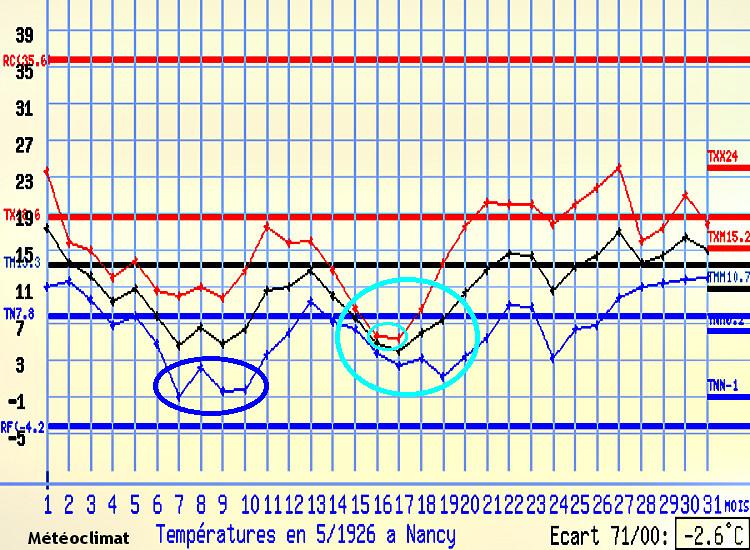 graphique des températures de Nancy au mois de mai 1926 météopassion