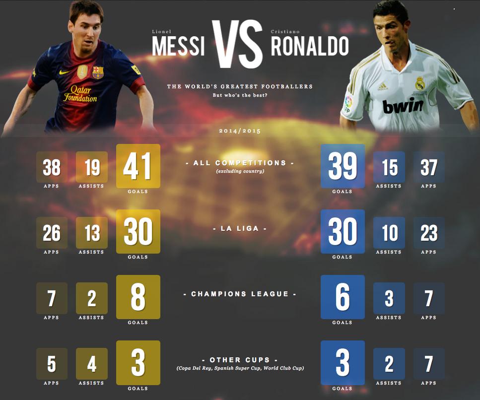 Lucas Moura Messi O Benzema Al Psg: Euronogomet: Ožujka 2015