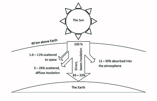 Solar thermal energy earth diagram | Flickr - Photo Sharing!