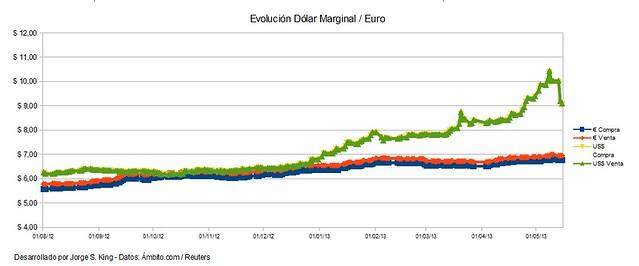 Evolución del Dolar Marginal sobre el Euro