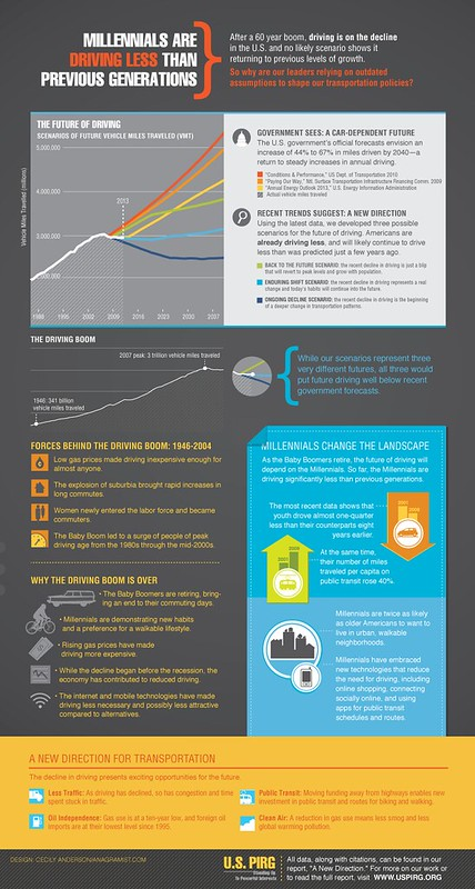Infographic, A NEW DIRECTION  Our Changing Relationship with Driving and the Implications for America's Future