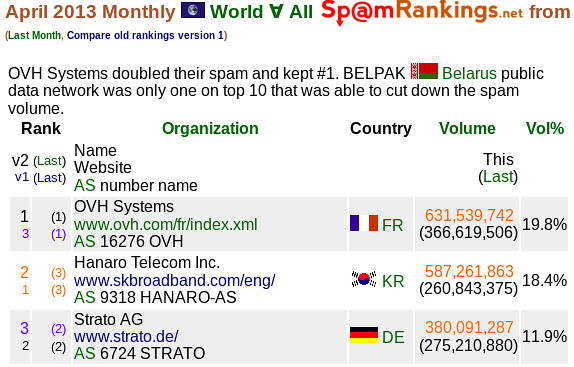 Top 3, April 2013 World SpamRankings.net from CBL data