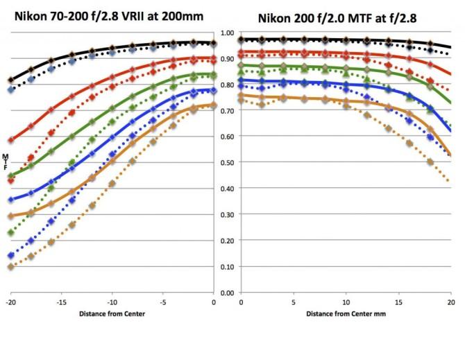 Nik200comp-1024x748-670x489