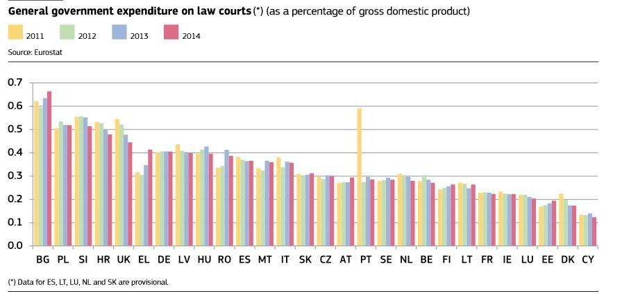 Justice en Eruope : les dépenses (en % du PIB)