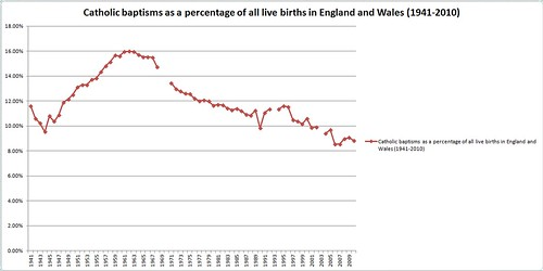 Catholic baptisms as a percentage of all live births in England and Wales (1941-2010_