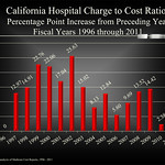 California Hospitals Charges are 4 1/2 Times Their Cost