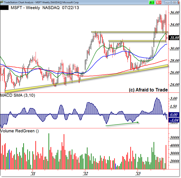 Microsoft MSFT Weekly Chart Trade Planning Trend Support Levels