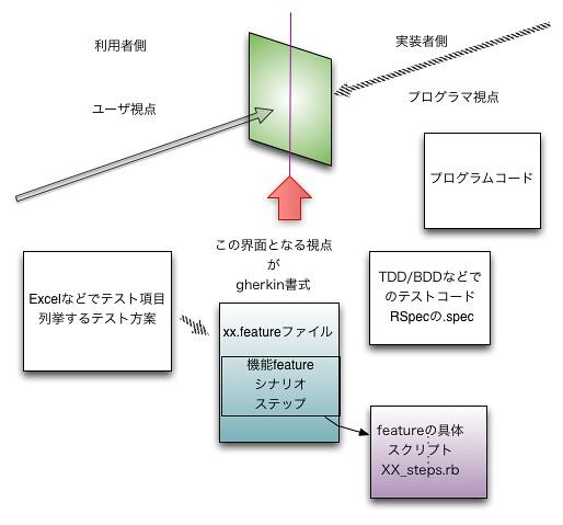 エンドツーエンドテストの自動化は Cucumber から Turnip への実装者側と利用者側の接点