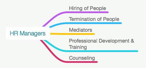 HR_Managers_mindnode.jpg