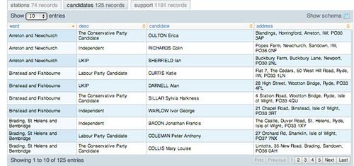 Scraperwiki - candidates table