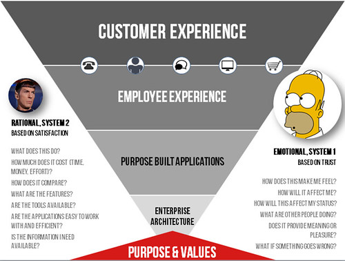 mapping the customer journey with What Does Your Employee Experience Look Like on Customer Experience Power Maps Understanding What Your Employees Really Think Of The Customer Experience moreover Sales Incentive Program Development together with 5 Steps To Create An Effective Customer Journey Map also Customer Lifecycle Metrics further What Is Crm.