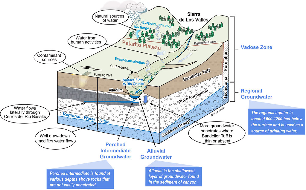 Conceptual model of water movement and geology at Los Alamos National Laboratory