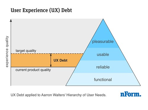 User Experience (UX) Debt
