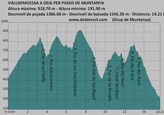 PERFIL_Valldemossa a Deia per pasos de muntanya