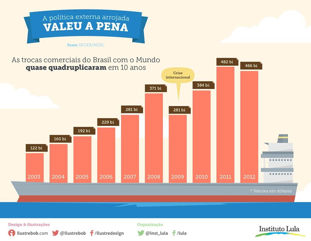 Infográfico: Economia & Comércio (parte 3)