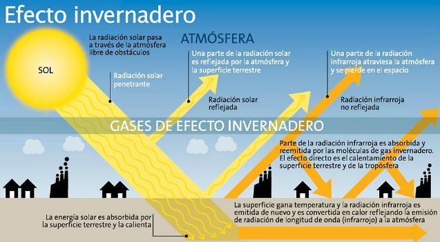 efecto-invernadero_diarioecologia