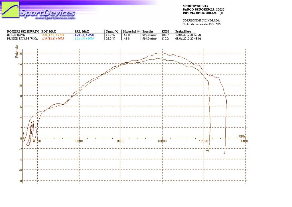 Prototipo escape Voca Racing para Pitbikes motor Z  - Página 3 8743403995_16989aa7e3_b