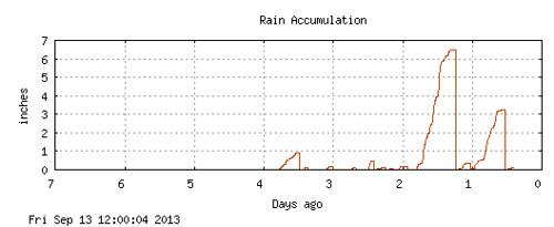 Colorado rain chart