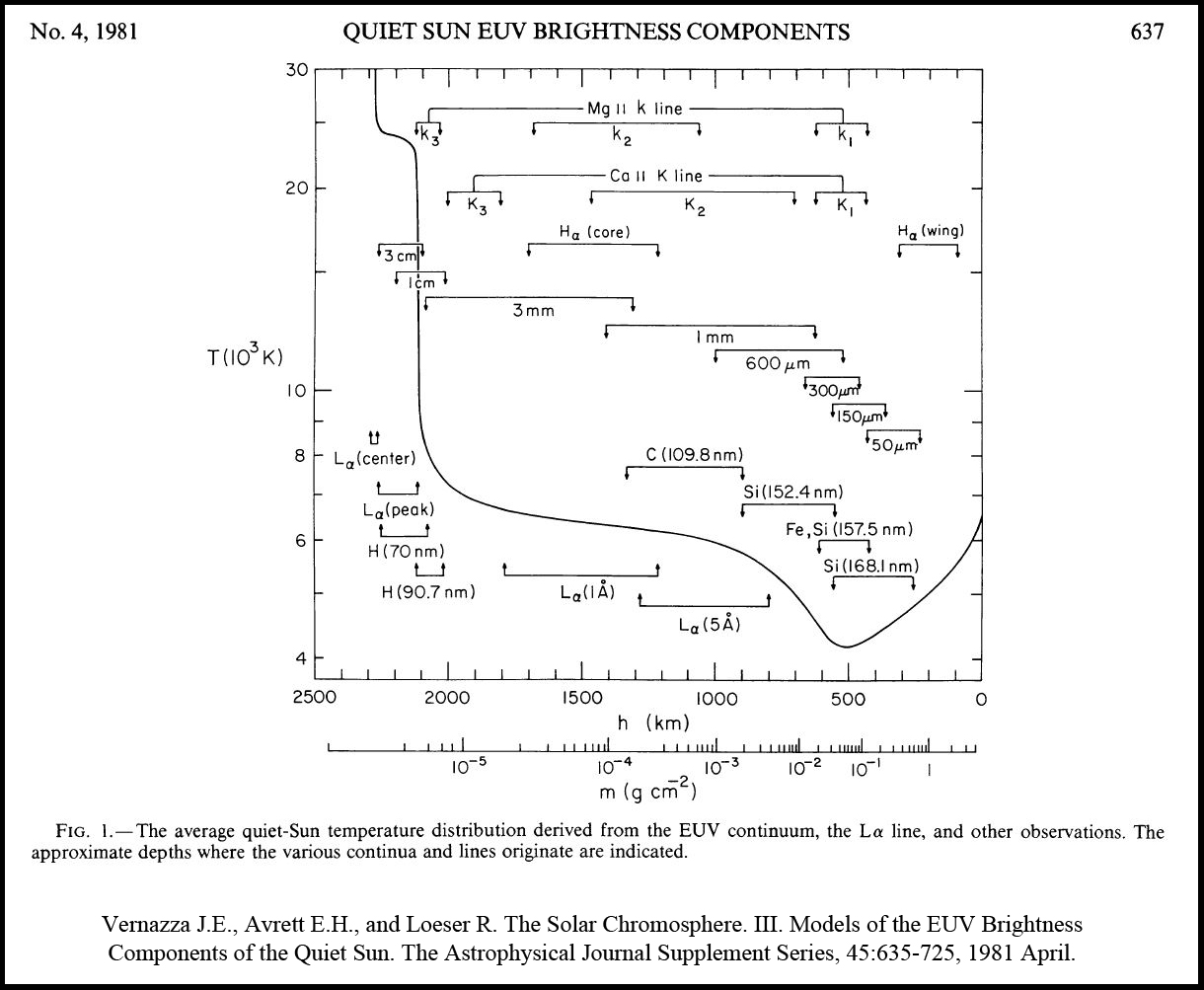 Structure of Chromosphere 1981 Fig 1