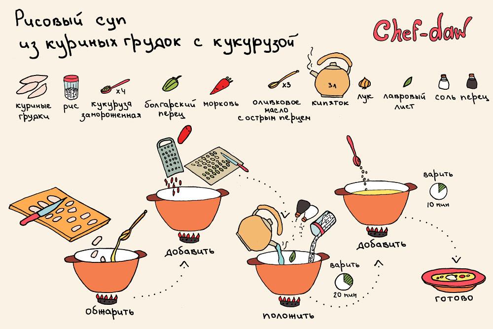 chef_daw_risovi_sup_iz_kurinich_grudok_s_kukuruzoi