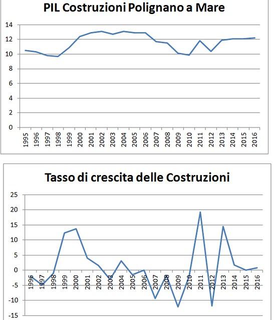 economia polignano grafico 4