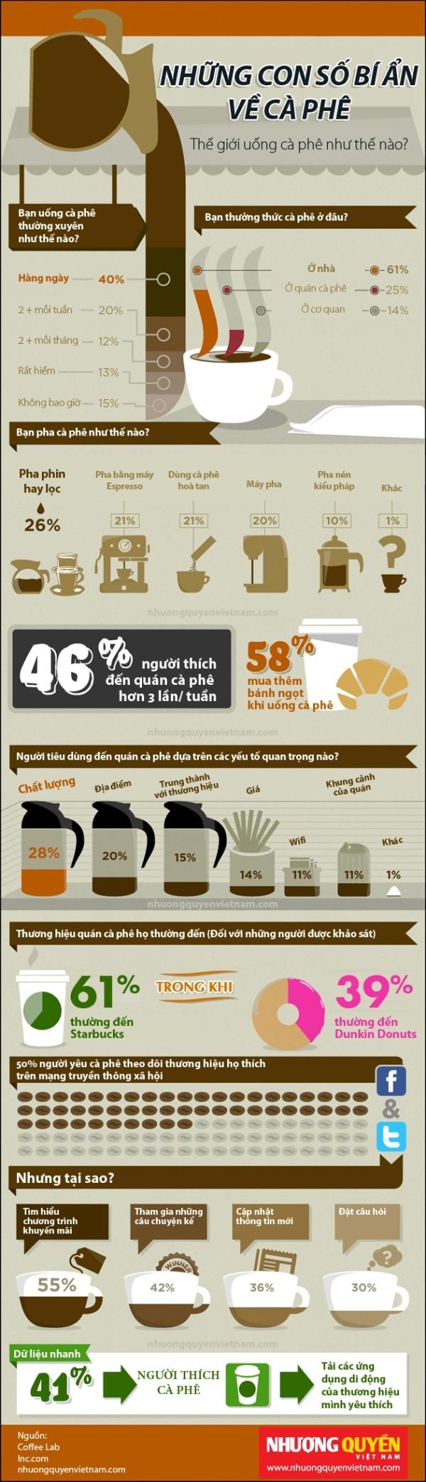 Những con số bí ẩn về cà phê