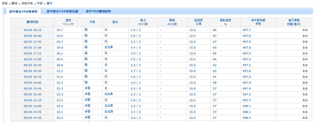 20130920 天兔颱風 台中能見度