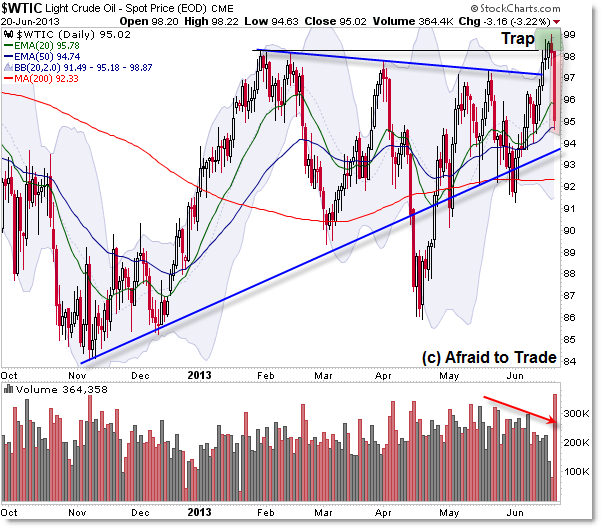 The Failed Breakout or Bull Trap in Crude Oil USO