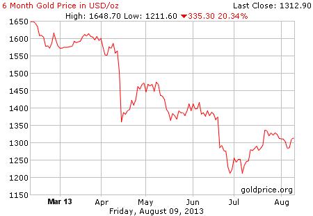 Gambar grafik chart pergerakan harga emas dunia 6 bulan terakhir per 09 Agustus 2013