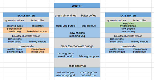 ultimate food chart
