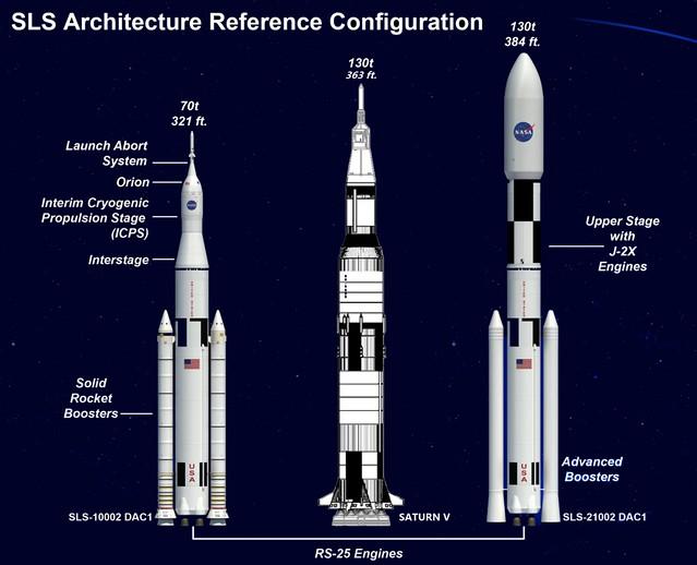 NASA SLS Architecture v SV
