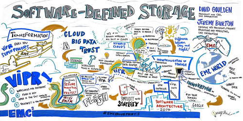 EMC Blueprint:  Software-Defined Storage