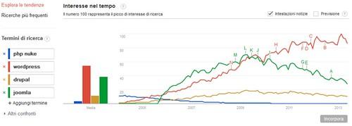 trend-popolarita-cms-blog