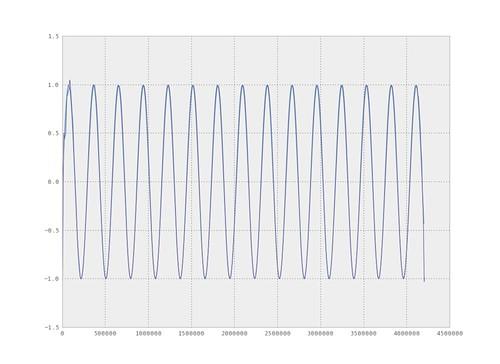 Analyzing A Discrete Heart Rate Signal Using Python
