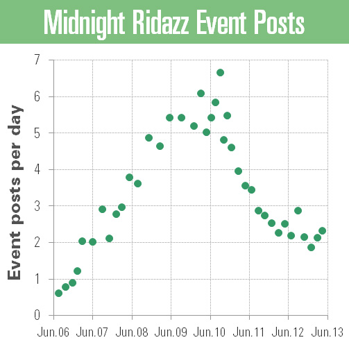 ridazz_event_posts_2013_may