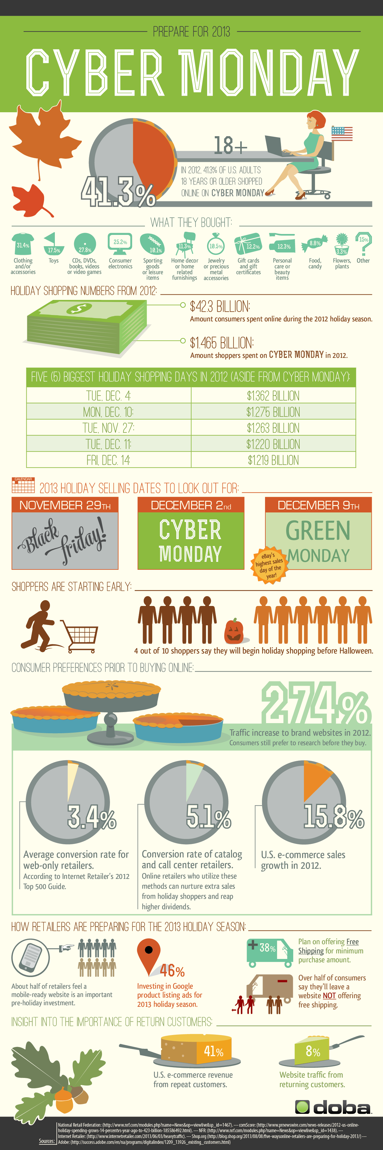 Cyber Deals on Monday Statistics And Facts