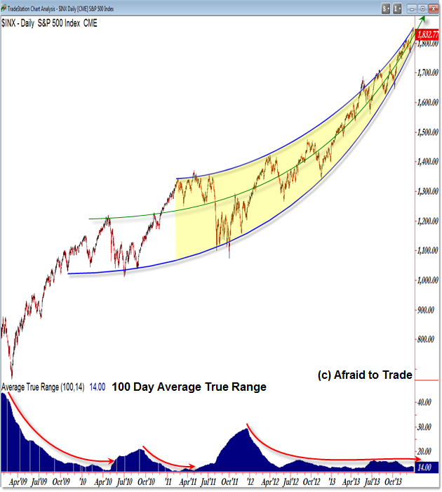 S&P 500 Equity Arc Trendline Pattern